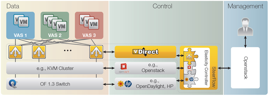 Alteon VA for NFV in an SDN Application Architecture