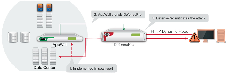 Out-of-path detection, signaling DefensePro at the perimeter, line speed