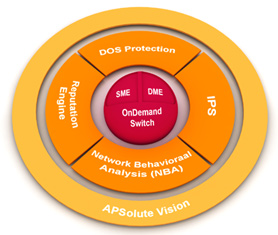 APSolute Vision Diagram
