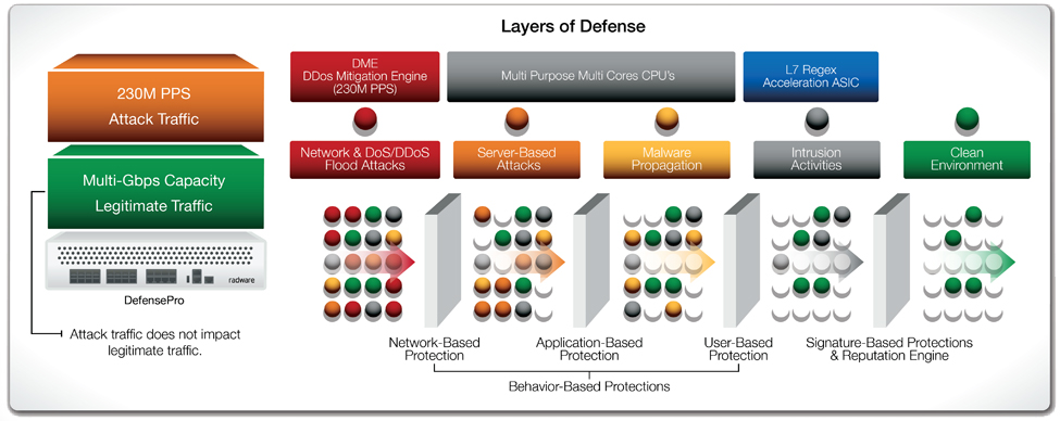 DefensePro Architecture