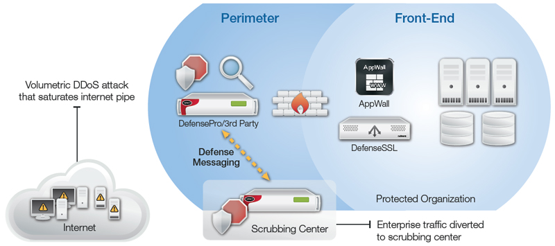 DefensePro device deployed inline in the enterprise perimeter to detect/mitigate attacks in real-time; scrubbing center invoked for mitigation of volumetric attacks that threaten to saturate the internet link.
