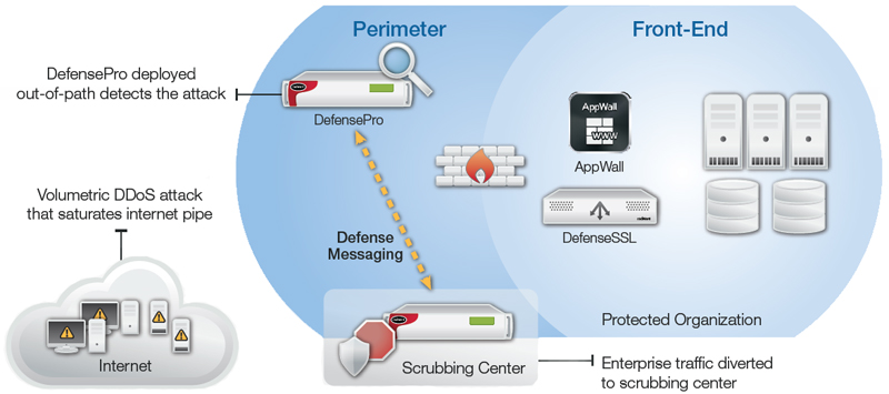 DefensePro deployed out-of-path for attack detection; suspicious traffic is diverted to the deployment with scrubbing center for attack mitigation.