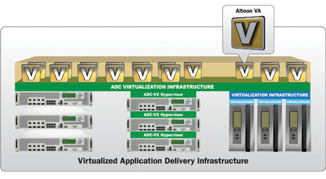 Virtualized Application Delivery Infrastructure