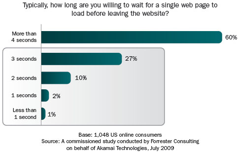 According to a Forrester Consulting 40% of online users will abandon site if page load time will be above 3 seconds.